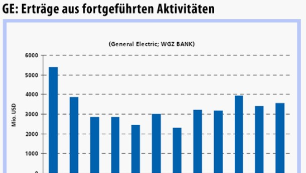 Anleihen von General Electric gelten weiterhin als gute Wahl