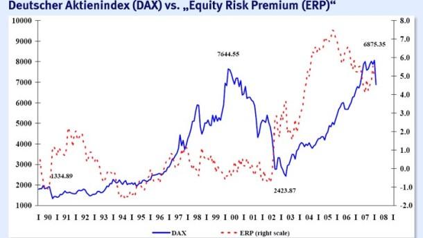 Zu hohe Gewinnprognosen für den Dax bergen weitere Kursrisiken