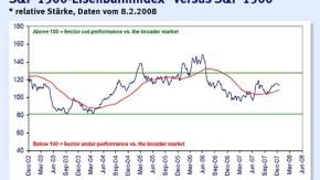 Infografik / S&P 1500-Eisenbahnindex* versus S&P 1500