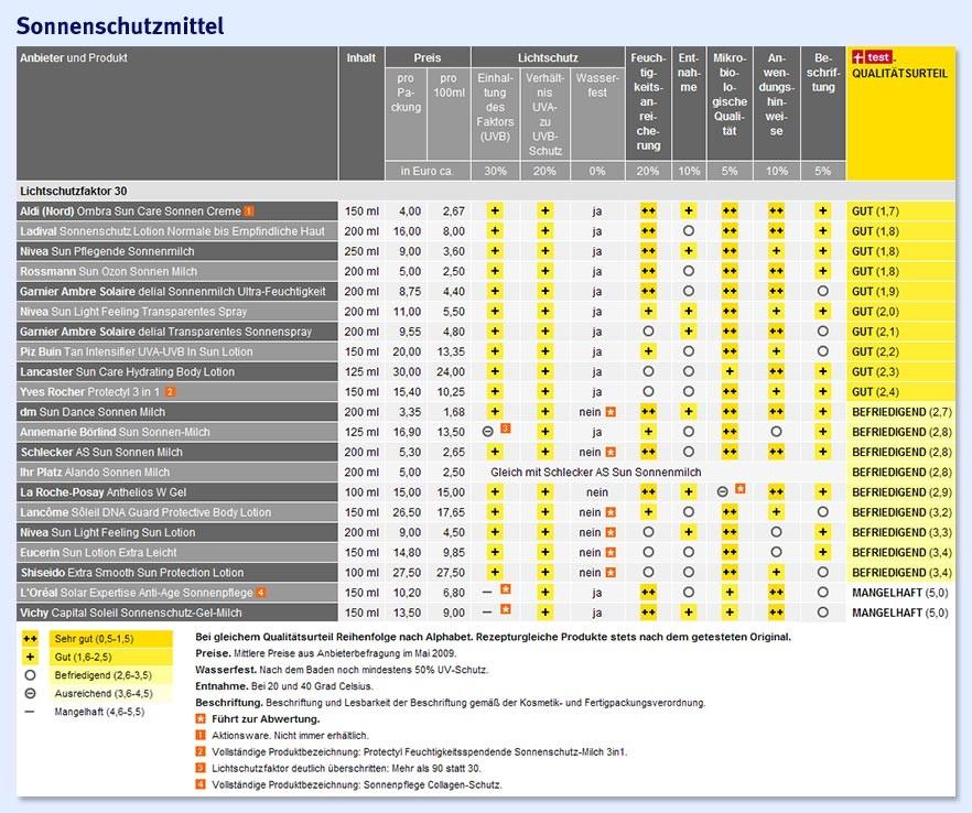 Depot Vergleich Stiftung Warentest