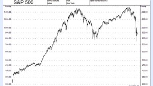 Saxo Bank sieht S&P 500 in 2009 auf 500 Punkte fallen