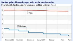 Dispozinsen in Frankfurt bleiben hoch