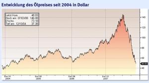 Ölpreis fällt unter 50 Dollar