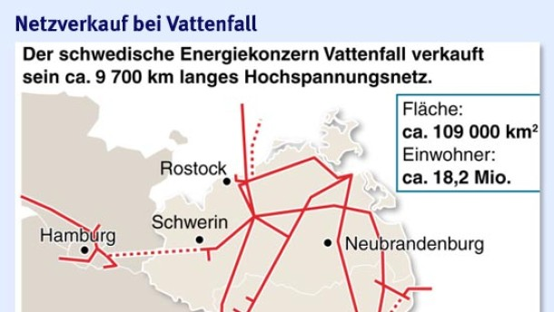 Vattenfall verkauft deutsches Hochspannungsnetz