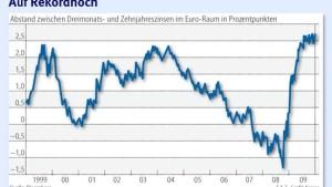Anleiheinvestoren rechnen mit steigenden Leitzinsen