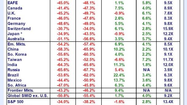Die Baisse lässt den Anleger kaum Zufluchtsorte