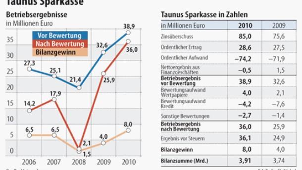 Taunus-Sparkasse legt für 2010 Rekordergebnis vor