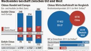 Deutschland und China rücken zusammen
