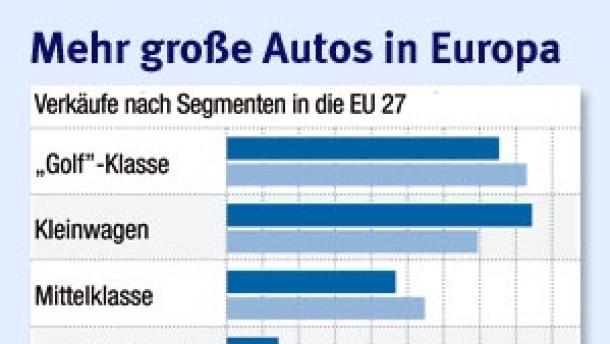 Europas Autohersteller wollen Klimaziele nicht allein erreichen
