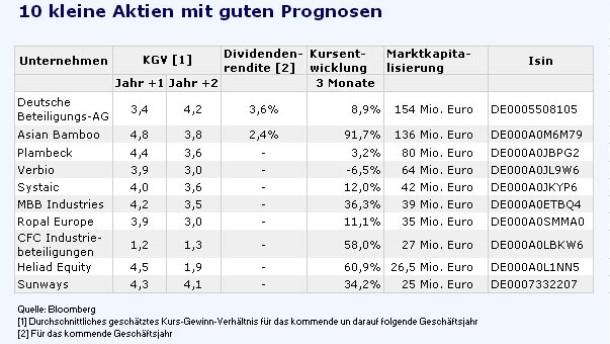 Das Unternehmen Erste Group Bank AG aus der Branche Banken ist börsennotiert. Die Erste Group Bank-Aktie mit der WKN bzw. der ISIN AT ist in den Indizes ATX, PX, ATX Prime, EURO STOXX, WBI Wiener Börse Index, ATX five, CETOP 20, ATX FIN, ATX NTR EUR, ATX TR, CECE EUR, BX Swiss - EMEA und CECE USD gelistet.