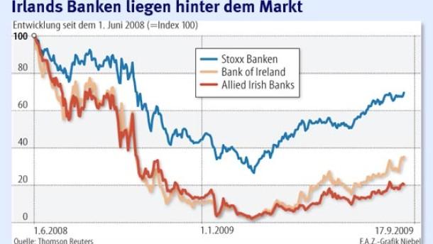 Irland verschont seine Banken