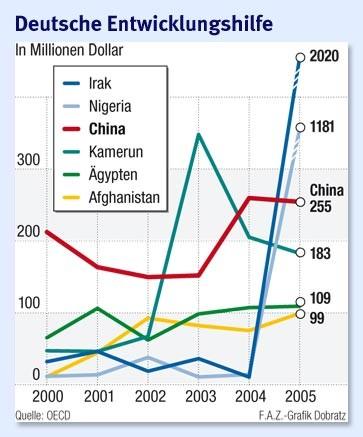 Entwicklungshilfe China