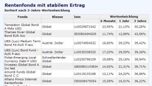 Anlagen in Schwellenländern zahlen sich aus
