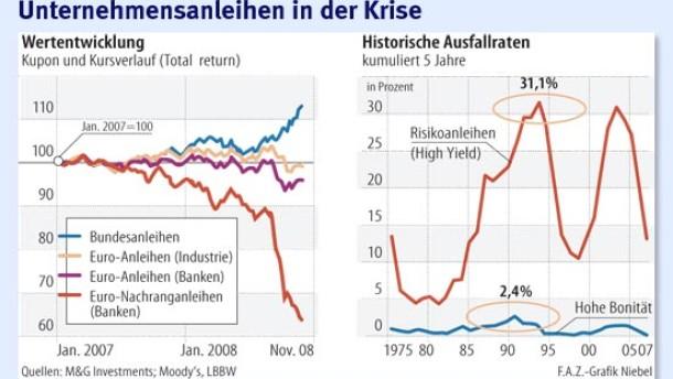 Infografik / Unternehmensanleihen in der Krise