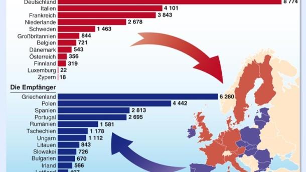 Infografik / Europäische Union: Zahler und Empfänger