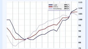 Ifo-Index erreicht Drei-Jahres-Hoch