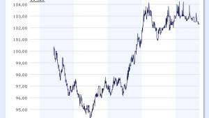 Neuer Dollar-Bond für Privatanleger eher uninteressant