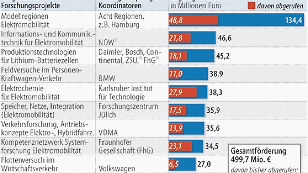 Opel bewirbt sich um Subventionen für Elektroautos