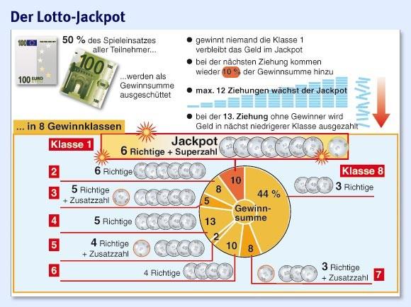 Lotto Zweier Mit Superzahl