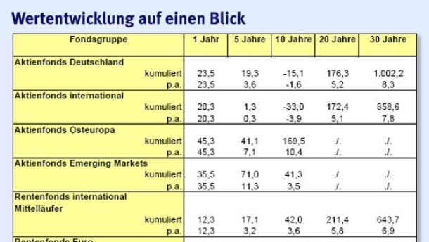 Bilanz vieler Aktienfonds auf Sicht von 10 Jahren weiter dürftig