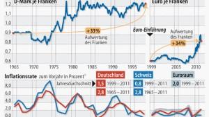 Ohne Furcht vor Eingriffen in die Finanzmärkte