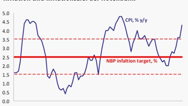 Zinserwartungen stützen den polnischen Zloty