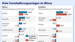 Türkische Anleihen sind der Renner