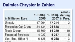 Daimler kündigt Aktienrückkauf an