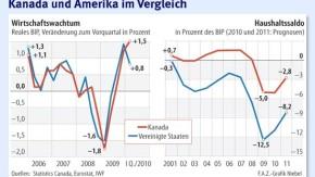 Infografik / Wirtschaftswachstum / Kanada und Amerika im Vergleich