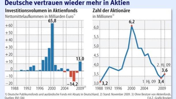 Die Deutschen kaufen wieder Aktien
