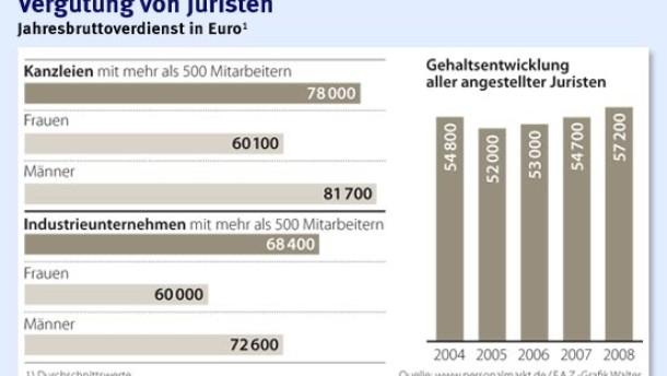 Brief Und Verbundzusteller Gehalt : Rechtsabteilungen hohe ansprüche an hausjuristen recht