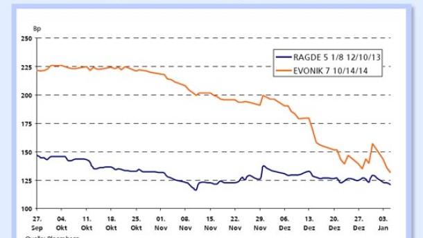 WGZ-Bank traut Evonik-Anleihe weiteres Potenzial zu