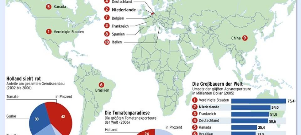 Weltmarktführer Holland Sieht Rot Jetzt Werden Die Tomaten Gedopt