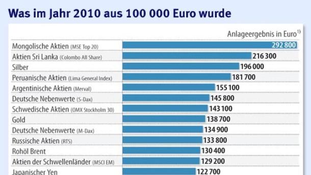 Das wurde im Jahr 2010 aus 100.000 Euro