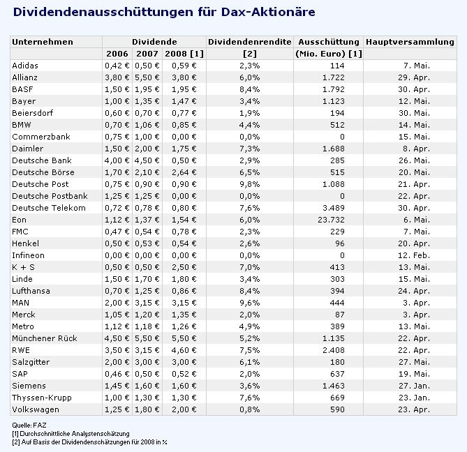 Dividende: Aktionäre bekommen weniger - Aktien - FAZ