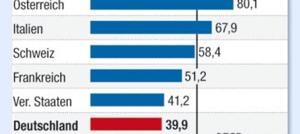 Durchschnittsrente Deutschland 2025