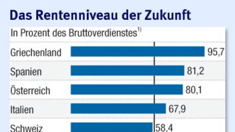 Durchschnittsrente österreich