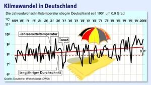 Mehr Hitzewellen und Unwetter in Deutschland