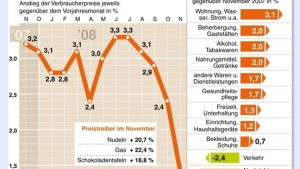 Inflationsrate so niedrig wie seit 2006 nicht mehr
