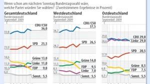 FDP zieht Schwarz-Gelb in den Keller