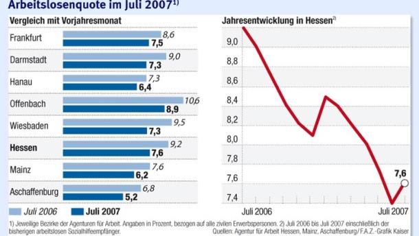 Erstmals seit Jahresbeginn wieder mehr Arbeitslose