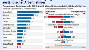 Deutschland senkt ein paar Hürden