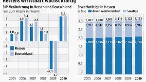 Hessens Wirtschaft lässt die Krise hinter sich