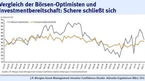 Infografik / Vergleich der Börsen-Optimisten und Investmentbereitschaft: Schere schließt sich