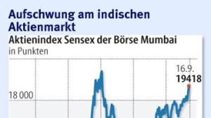 Zinserhöhung trifft indische Börse vorbereitet