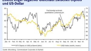 Höhere Risikoaversion wirft Ölpreis zurück vom Zweijahreshoch
