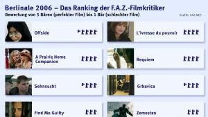 Die Wettbewerbsfilme der Berlinale