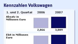 VW verbucht kräftigen Gewinnsprung