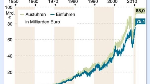 Deutschland importiert so viel wie noch nie