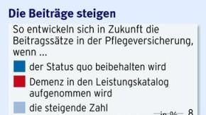 Infografik / Pflegeversicherung Zukunft / Die Beiträge steigen